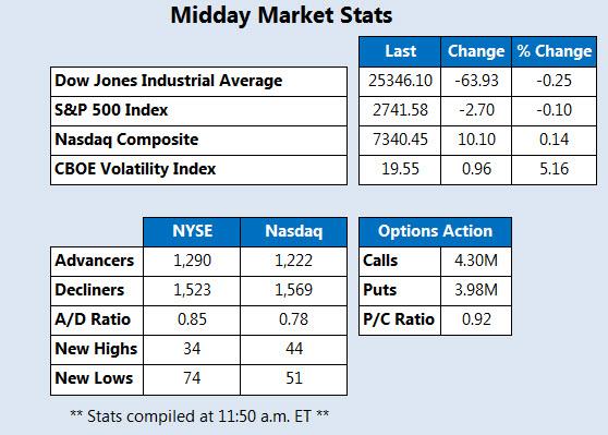 Midday Market Stats Feb 28
