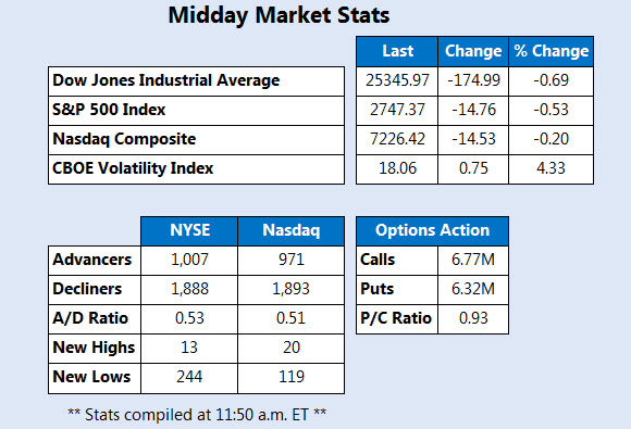 Midday Market Stats Feb 5