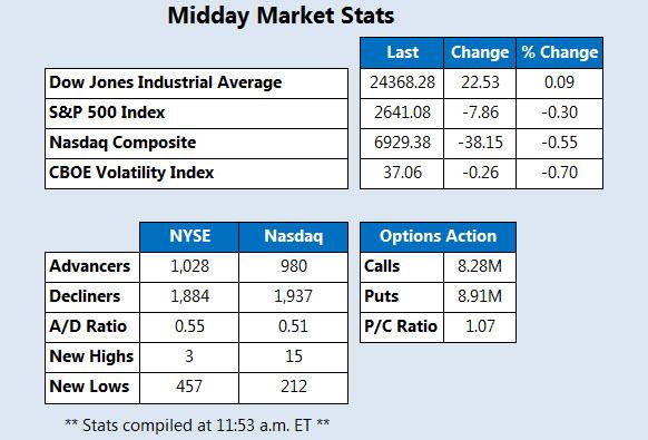 Midday Market Stats Feb 6
