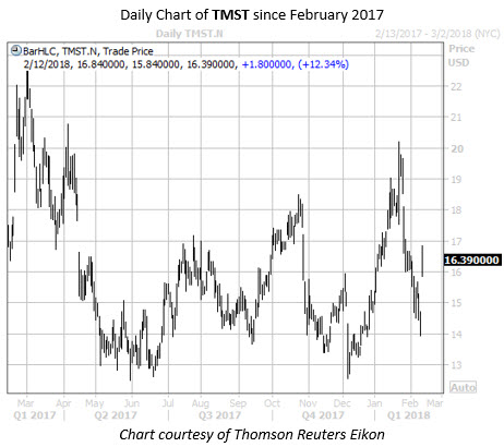 TMST Daily Chart