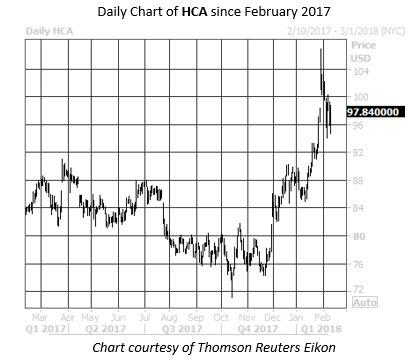 WKALT HCA chart
