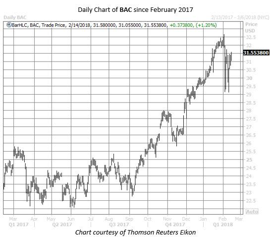 Bac One Year Chart