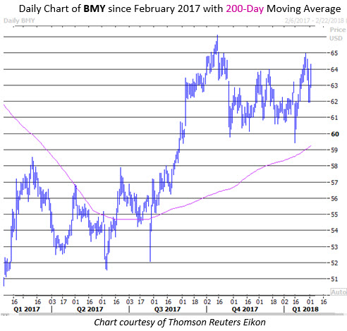 Bmy stock options