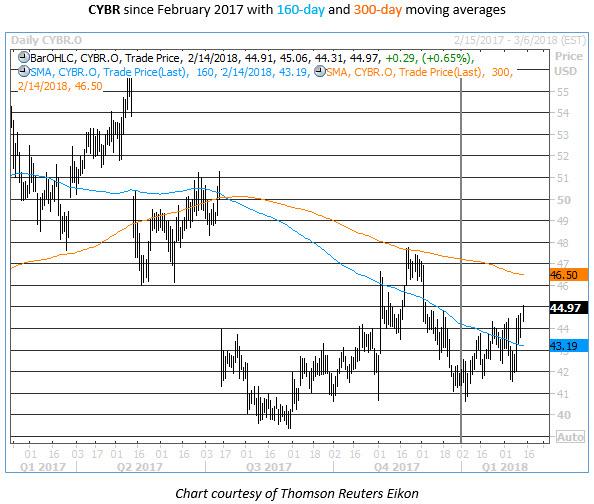cybr daily one-year chart