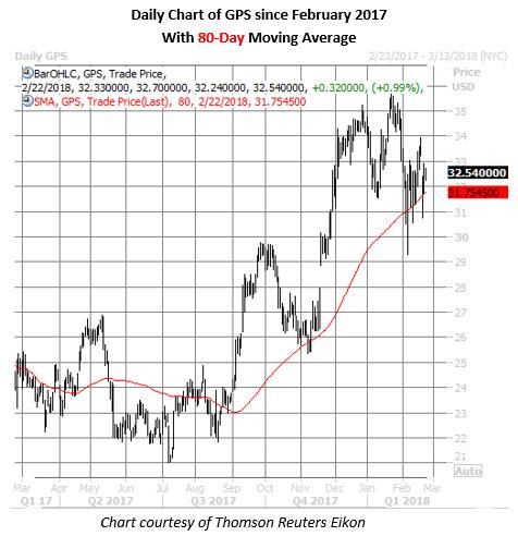 gap stock daily chart feb 22