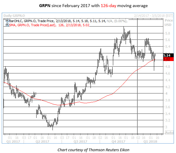 grpn daily one-year chart
