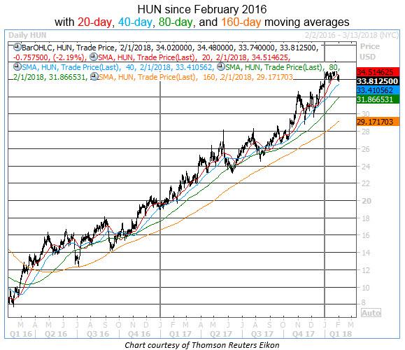 hun daily chart buy signal 0201