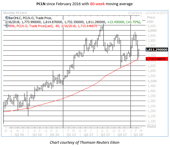pcln 80-week moving average