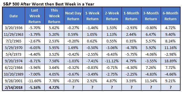 spx worst week then best week