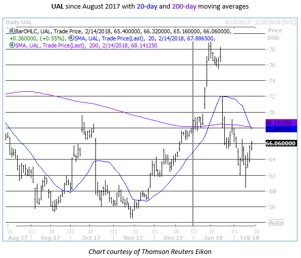 ual 20-day and 200-day moving averages