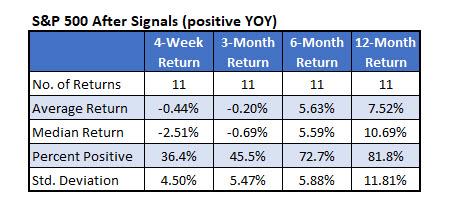 S&P 500 After Streak Signals Positive