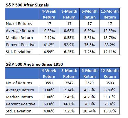S&P 500 After Streak Signals