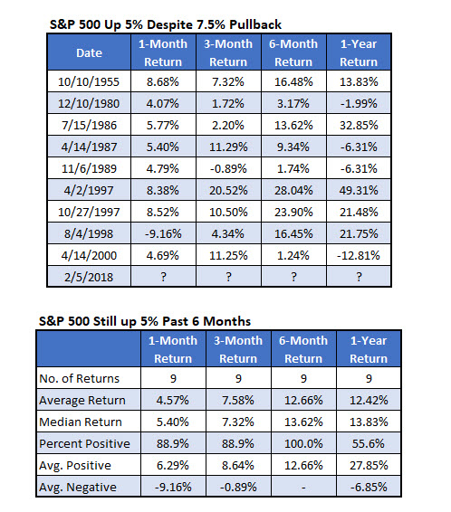 SPX 5 Percent