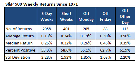 SPX Weekly Returns Days Off