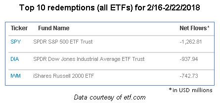 big equity fund outflows last week