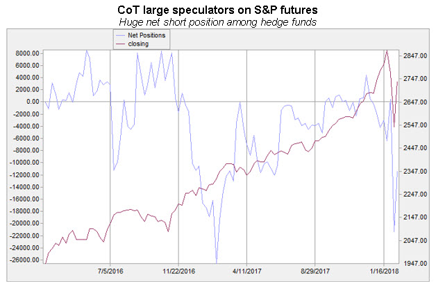 cot large spec net short spx futures