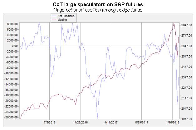 cot large spec net short spx futures