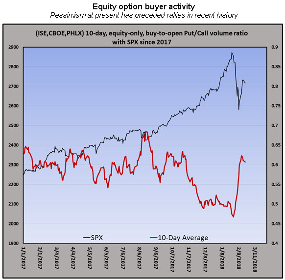 equity option buyer put-call ratio feb 2018