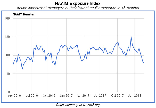 naaim number at 15-month low