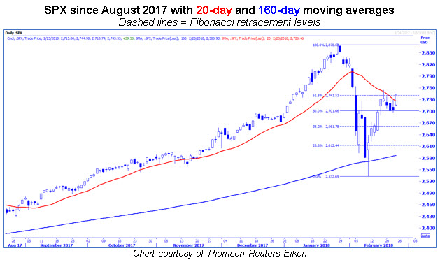 spx 20-day, 160-day, and fib levels
