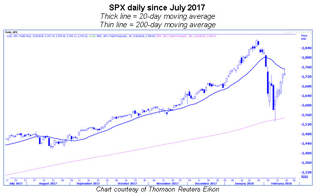 spx with 20-day and 200-day