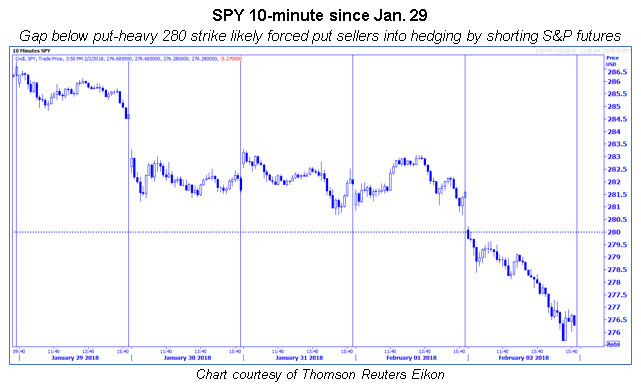 spy 10 minute intraday since jan 29