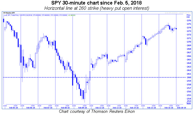 spy 30-min since feb 5