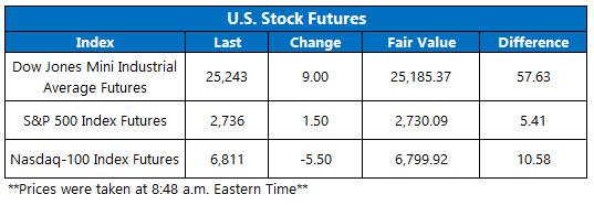 Stock Futures Chart Feb 16