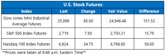 Stock Futures Chart Feb 23