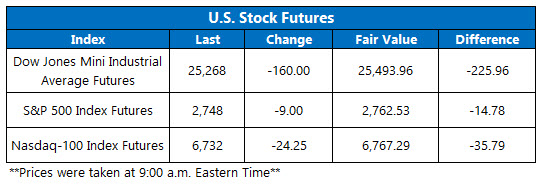 stock futures feb 5