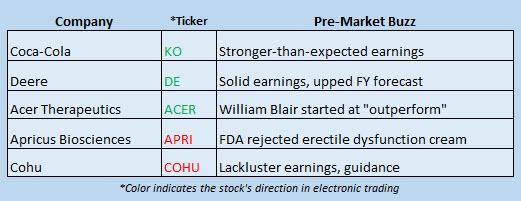 stock market news february 16