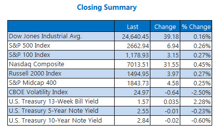 Closing Indexes Summary Feb 13