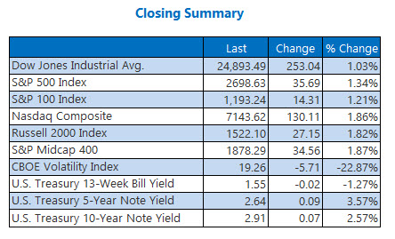 Closing Indexes Summary Feb 14