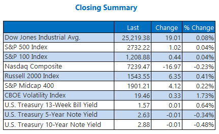 Closing Indexes Summary Feb 16