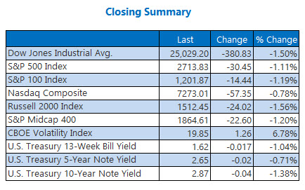 USA indices end lower to end multi-month win streak