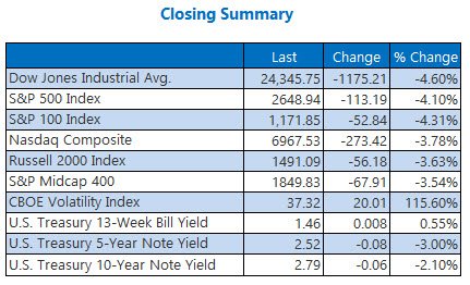 Closing Indexes Summary Feb 5