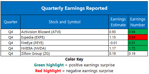 Corporate Earnings Feb 9