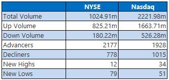 NYSe and Nasdaq Stats Feb 12