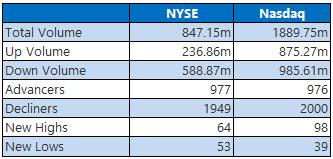 NYSE and Nasdaq Stats Feb 20