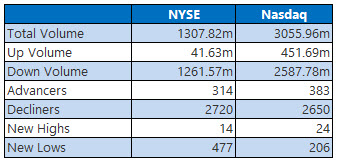 NYSE and Nasdaq Stats Feb 5
