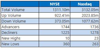 NYSE and Nasdaq Stats Feb 9