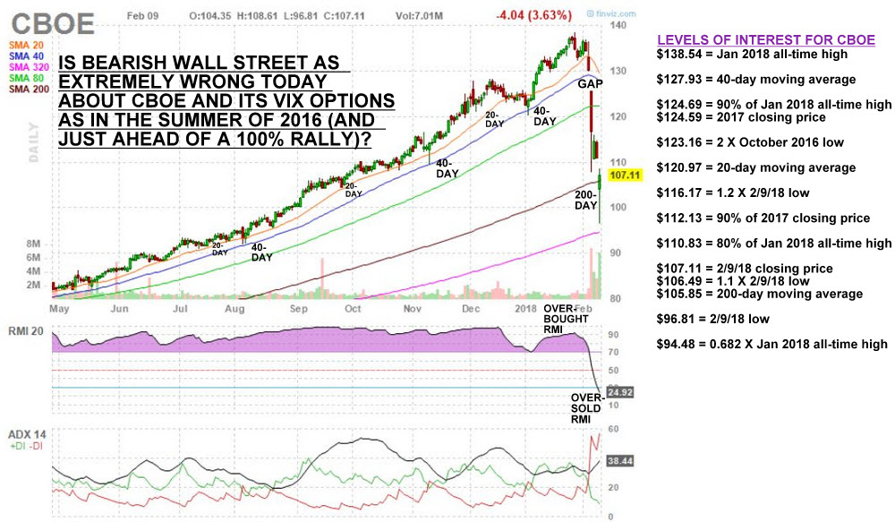 Options trading unwind