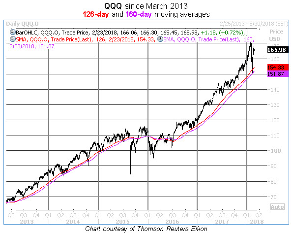 qqq 126-day and 160-day moving averages