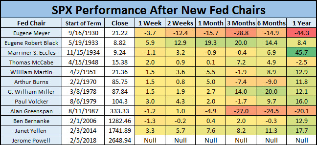 spx after new fed chairs 1