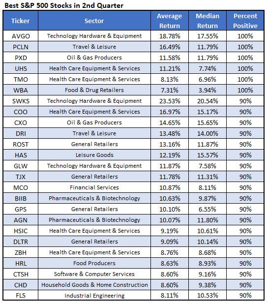 best stocks for second quarter