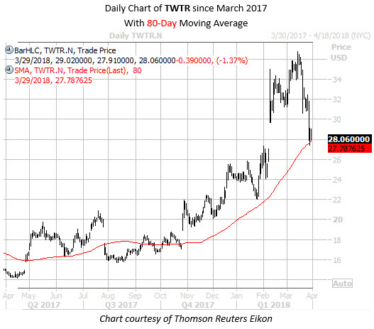 Daily Chart of TWTR Since March with 80MA