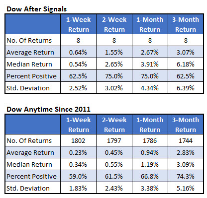 dow after signals vs anytime
