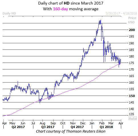 hd stock price