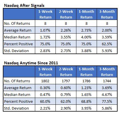 nasdaq after signals vs anytime