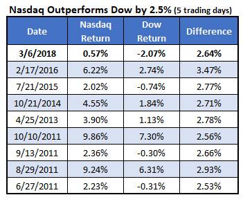 nasdaq outperfoms dow since 2011